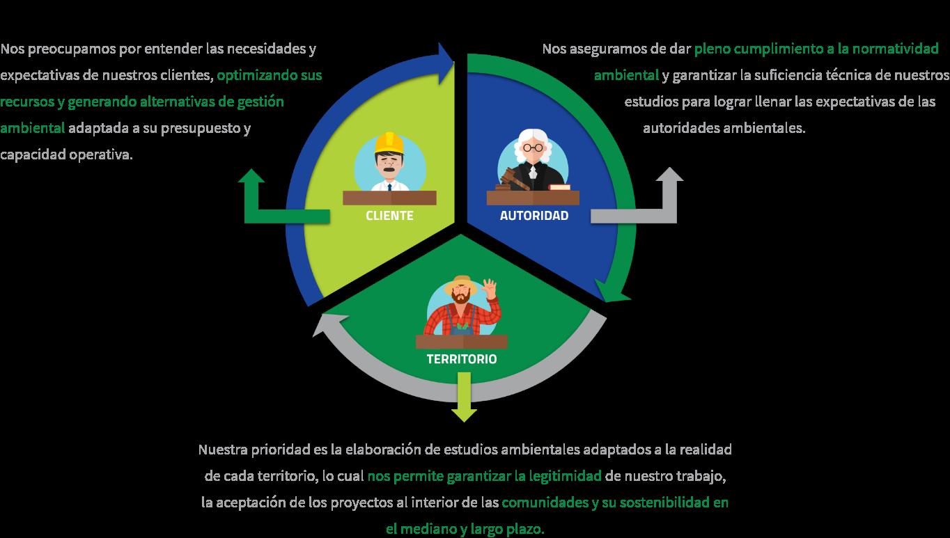 Infografía triple enfoque EIA Consultoria